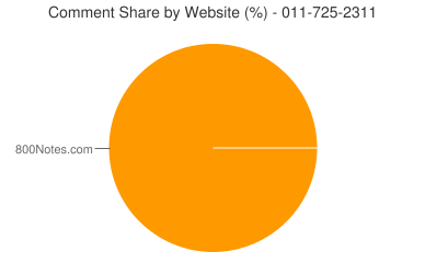 Comment Share 011-725-2311